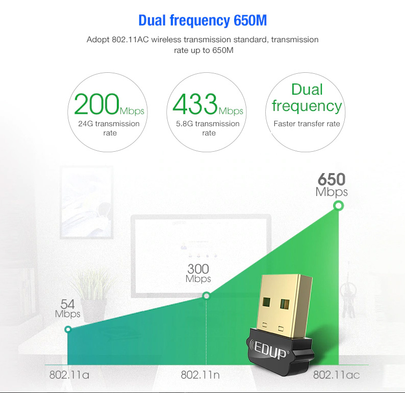 EDUP WiFi AC USB Adapter 650Mbps EP-AC1651 2.4/5GHz